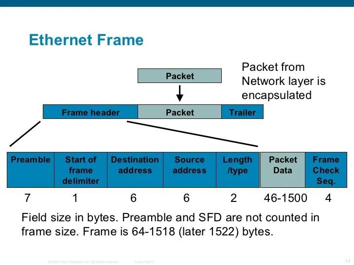 Ethernet Frame Preamble Size | Allframes5.org