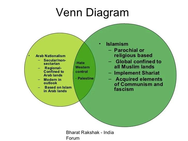 Venn Diagram Of Eastern Religions Trusted Wiring Diagrams