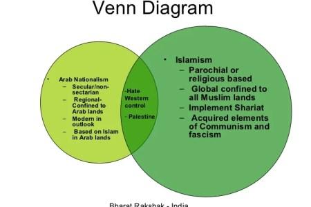 Western And Eastern Philosophy Venn Diagram Hd Images Wallpaper