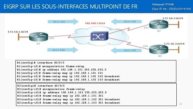 Frame Relay Multipoint Config   pixels1st.com