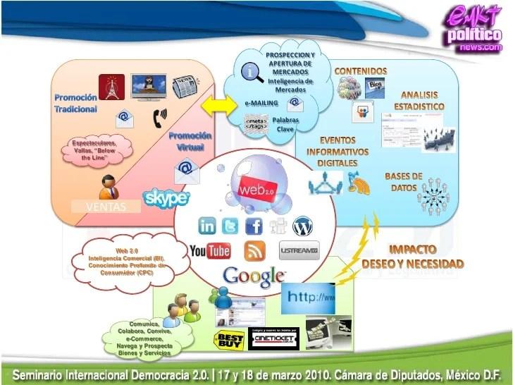 democracia-20-comunicacin-en-redes-sociales-30-728.jpg?cb=1269053981