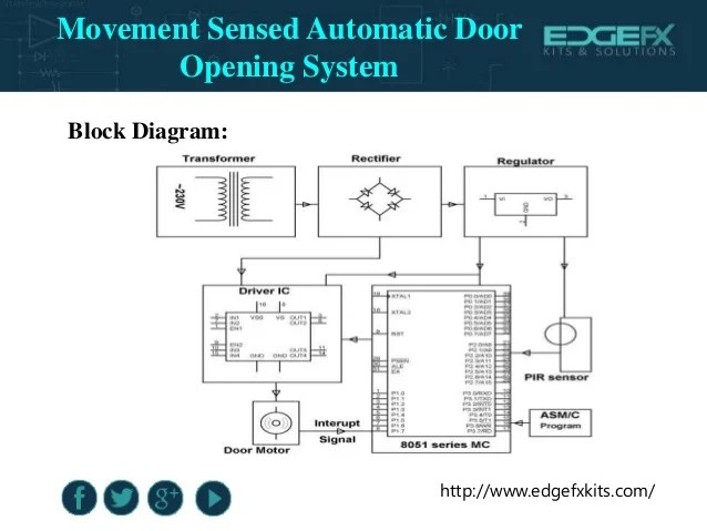Movement Sensed Automatic Door Opening System