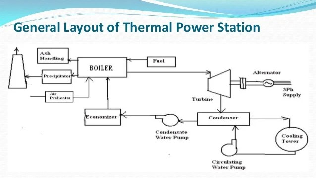 Mejia Thermal Power Station