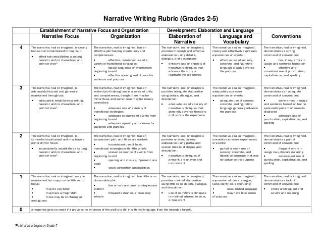 Writing Rubrics for 2017-18