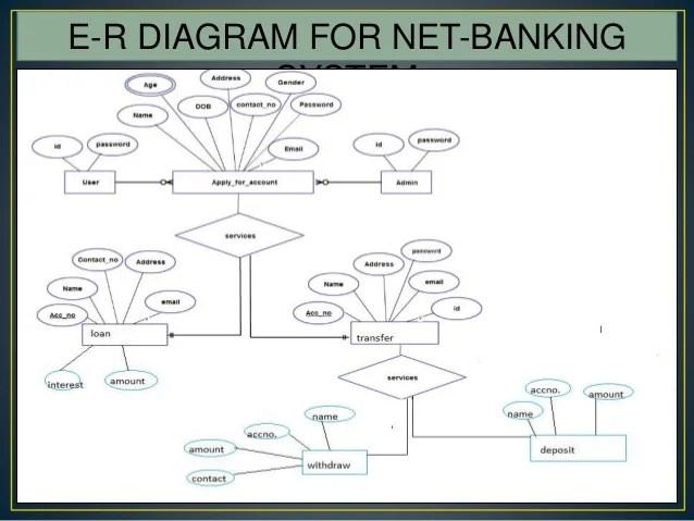 13 e r diagram for net banking system internet banking ppt - Er Diagram For Online Banking System