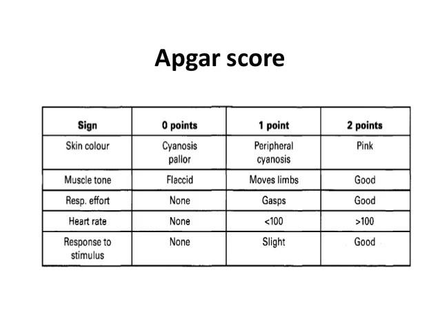 Printable Apgar Score Chart