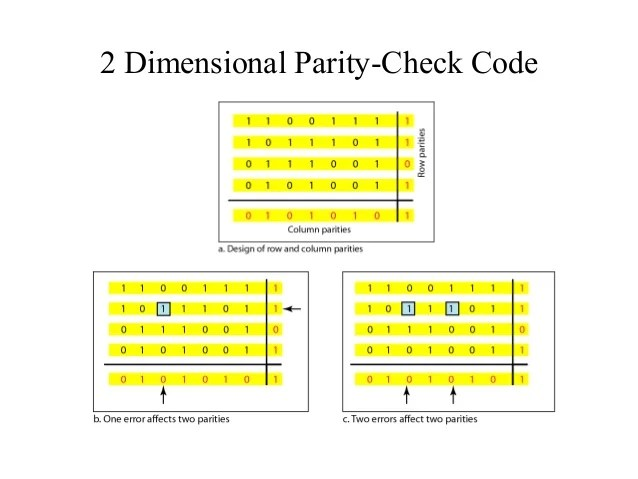 Image result for (2-Dimensional Parity)