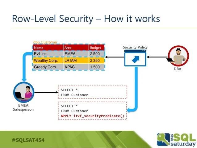 Security Database Policy