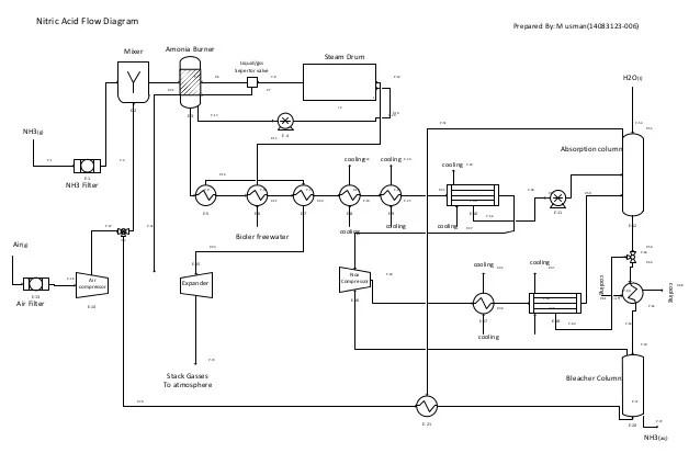 Nitric acid flow diagram