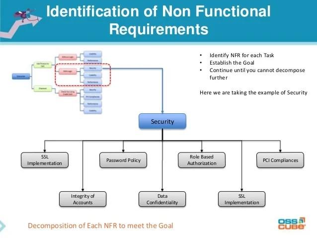 Application Security Baseline