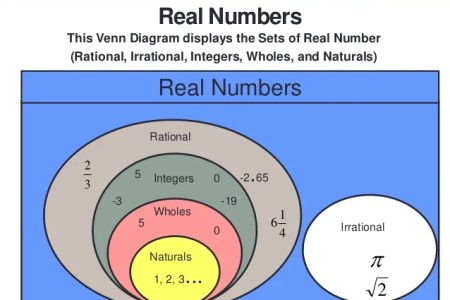 What Are Irrational Numbers In Math 4k Pictures 4k Pictures