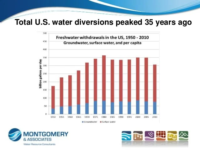 Causes And Consequences Of Declining Municipal Water Demand