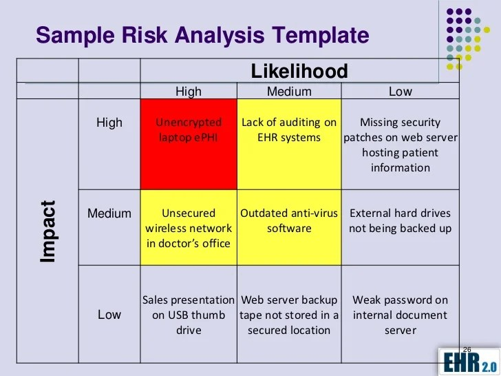 Template Security Audit Information