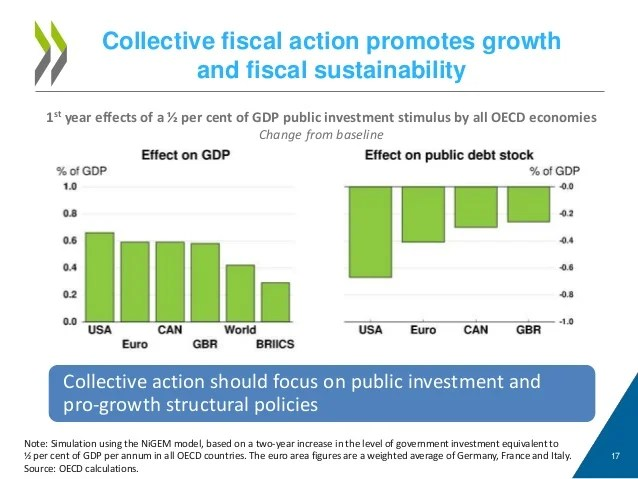 Collective fiscal action promotes growth and fiscal sustainability 17 1st year effects of a ½ per cent of GDP public inves...