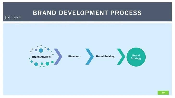 .O projects brand development