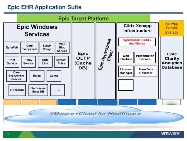 VMworld 2013: How Does VMware Uniquely Enable Leaders in Healthcare E…