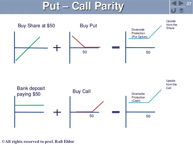 Put call parity in options, classification of indian stock