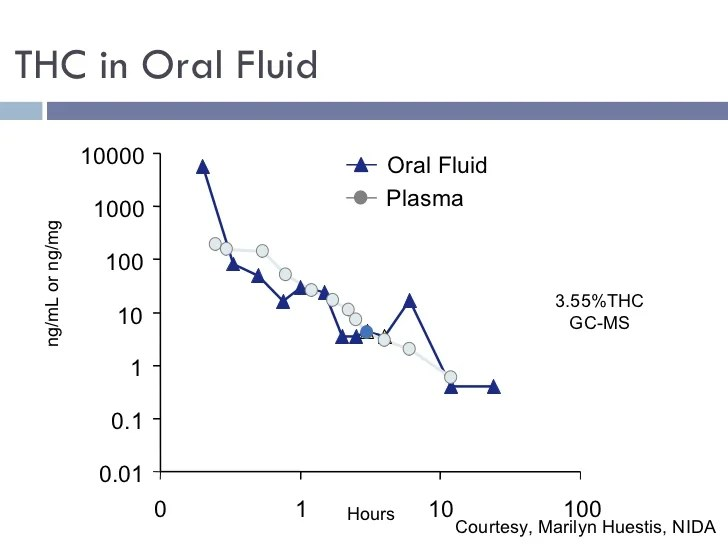 Image result for oral fluid drug concentration measure