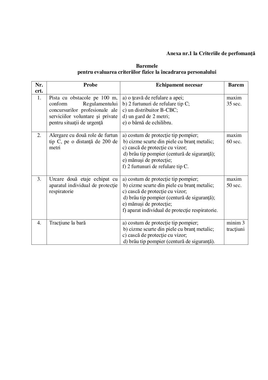 Anexa nr.1 la Criteriile de perfomanţă Baremele pentru evaluarea criteriilor fizice la încadrarea personalului Nr. crt. Pr...