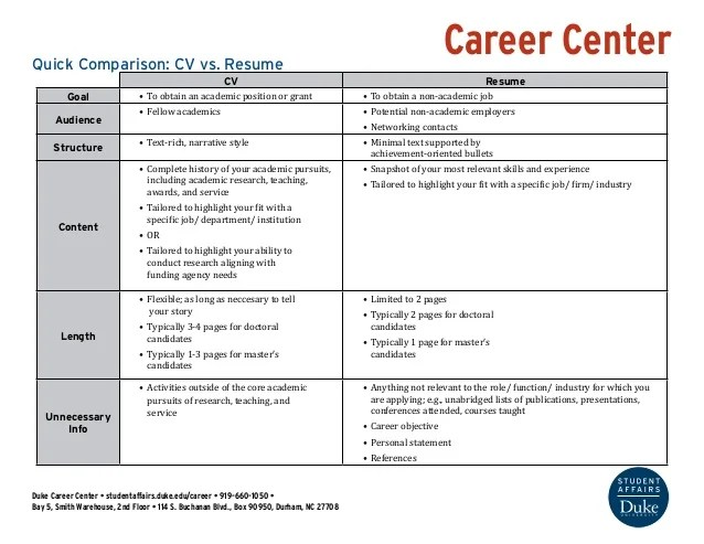 career center quick comparison cv vs resume cv resume goal to