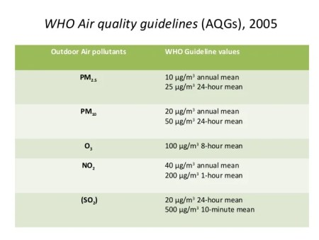 Image result for who air quality guidelines pm2.5 no2 pm10