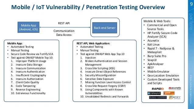 Fortify Application Security