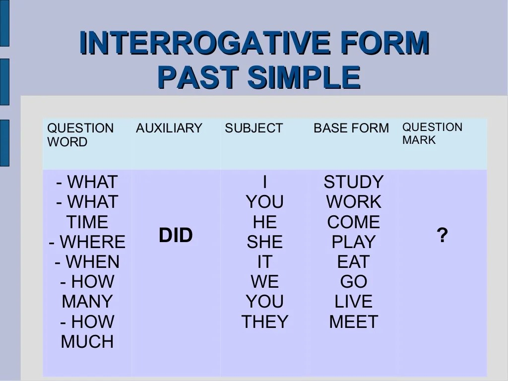 Past Simple Interrogative Form