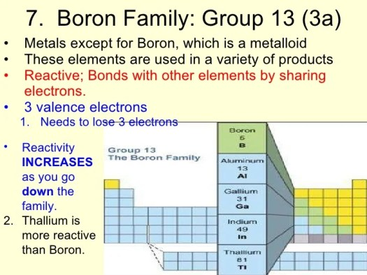 Periodic table group names and characteristics periodic periodic table of elements urtaz Gallery