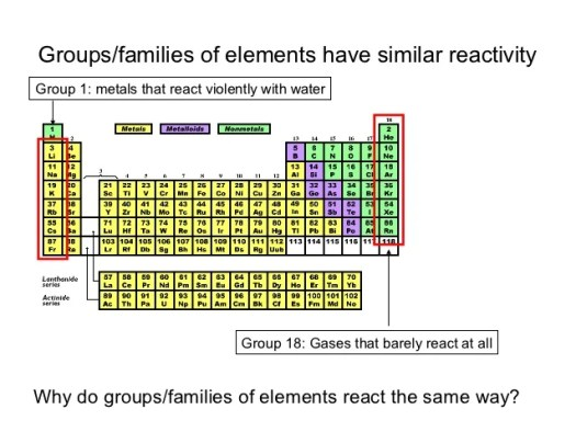 Periodic table reaction with water periodic diagrams science periodic table power point pres urtaz Choice Image
