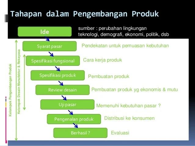 Pert iii-desain-produk