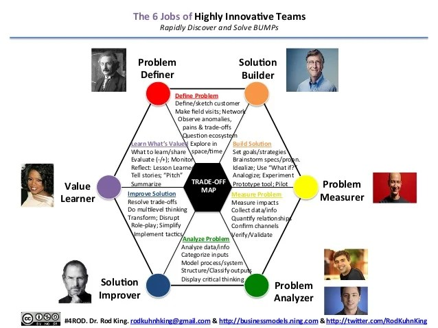 The 6 Jobs of Highly