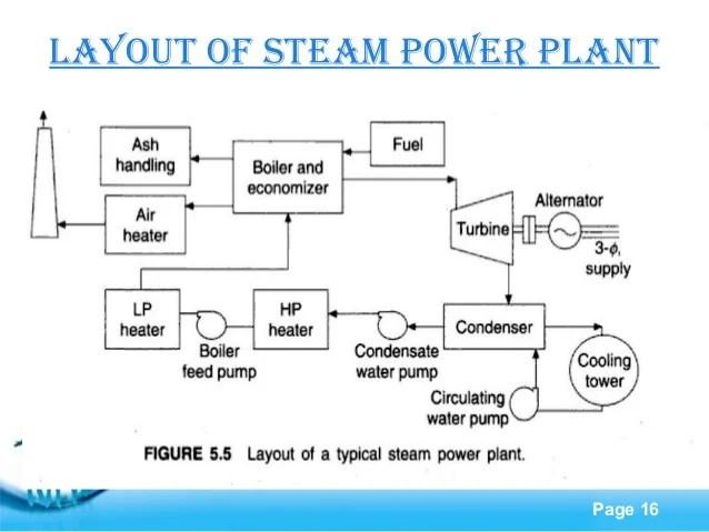 STEAM POWER PLANT