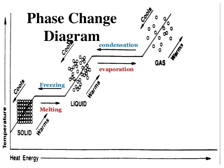 Simple Phase Change Diagram