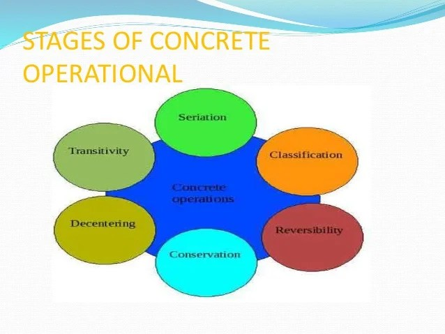 with concrete operational thought