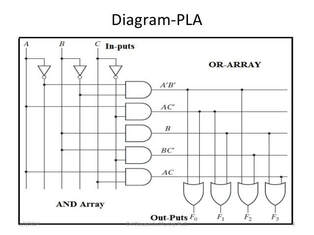 PLA Minimization Testing