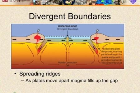 Divergent Plate Boundaries Drawing Divergent Plate Boundaries