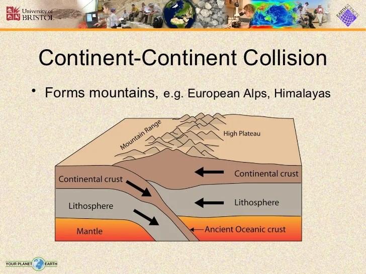 Tectonic Plate Boundaries Diagram