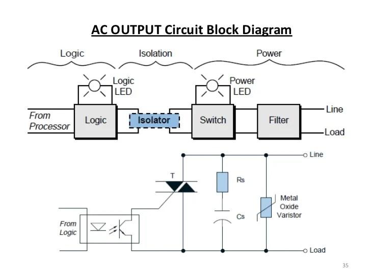 Plc (processors and dio)
