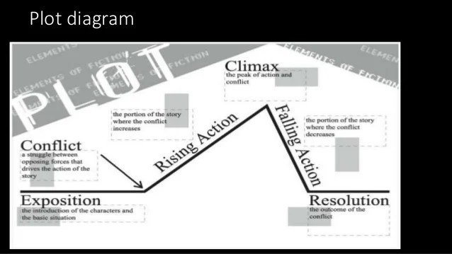 Plot structure of Doll's House