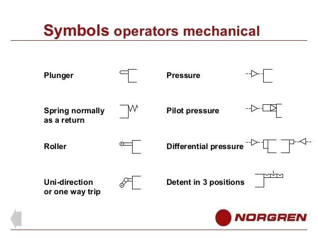 Solenoid Plumbing Schematic Symbols Data Wiring Diagrams