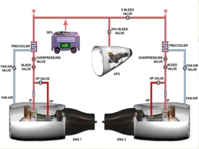 Absolute Pressure Regulator Pneumatic System Aircraft