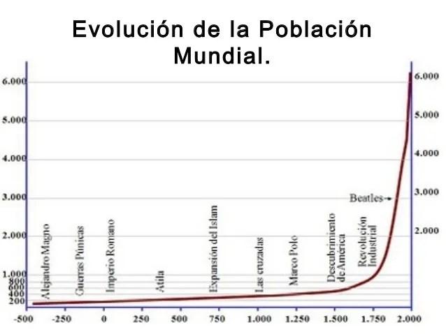 Gráfica sobr ela evolución de la población mundial