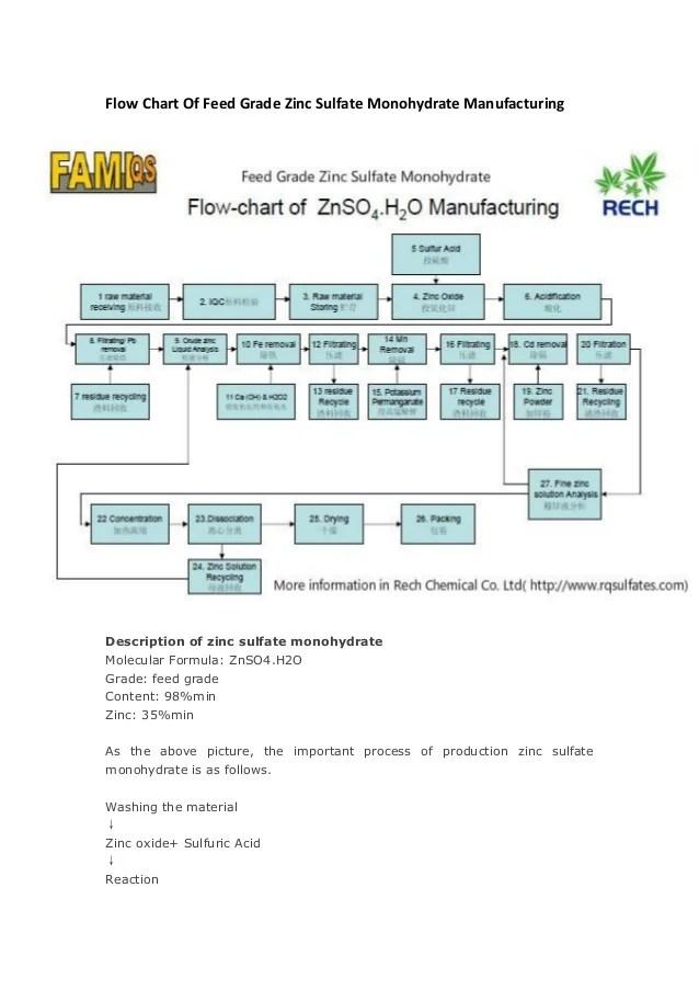Porduction process of feed grade zinc sulfate monohydrate