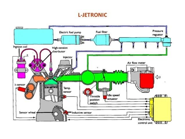 Power point motor bensin