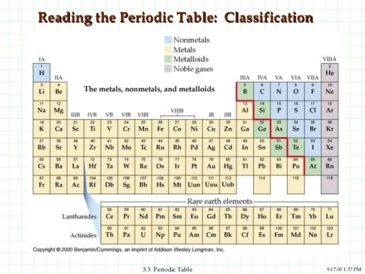 Classification of elements in periodic table ppt periodic 4 reading the periodic table classification ppt periodic trends urtaz Images