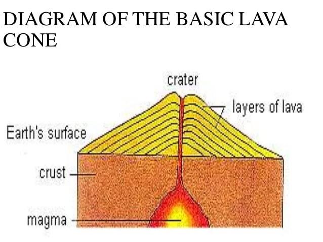 vulcanism