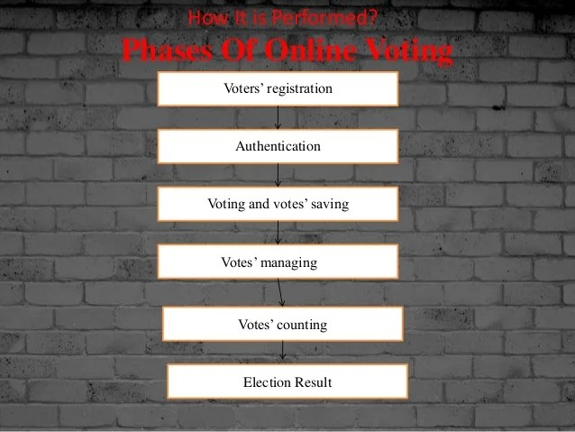 Voting Card Template