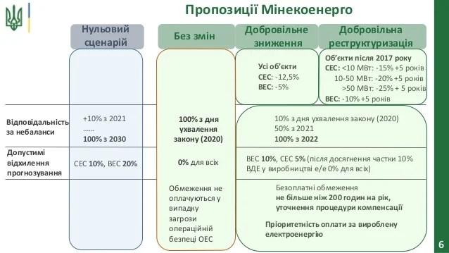 6 Пропозиції Мінекоенерго Нульовий сценарій Добровільна реструктуризація Відповідальність за небаланси +10% з 2021 …… 100%...