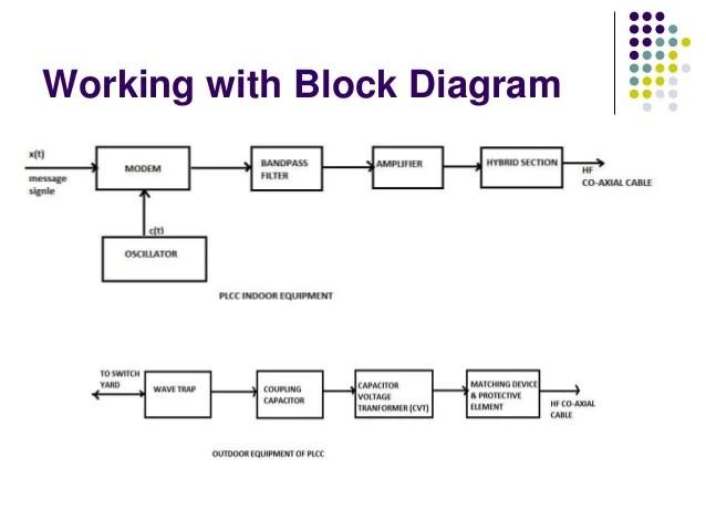 Power Line Communication Block Diagram – readingrat