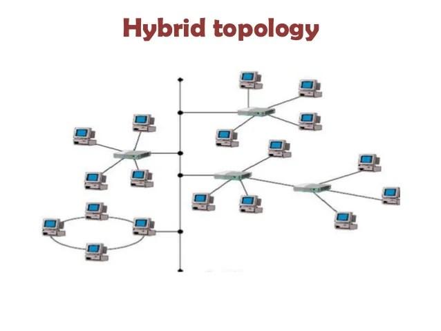Presentation on topology by prince kushwaha(0902 ec101053